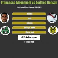Francesco Magnanelli vs Godfred Donsah h2h player stats