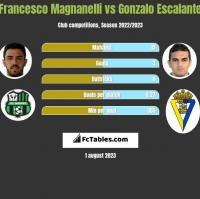Francesco Magnanelli vs Gonzalo Escalante h2h player stats