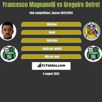 Francesco Magnanelli vs Gregoire Defrel h2h player stats