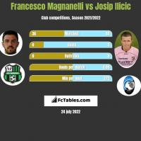 Francesco Magnanelli vs Josip Ilicic h2h player stats