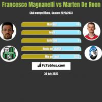 Francesco Magnanelli vs Marten De Roon h2h player stats