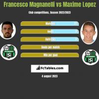 Francesco Magnanelli vs Maxime Lopez h2h player stats