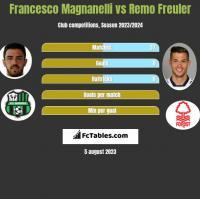 Francesco Magnanelli vs Remo Freuler h2h player stats