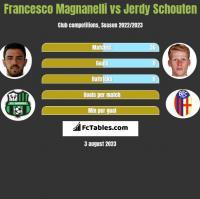 Francesco Magnanelli vs Jerdy Schouten h2h player stats