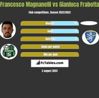 Francesco Magnanelli vs Gianluca Frabotta h2h player stats