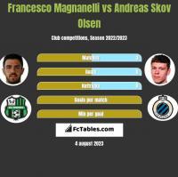 Francesco Magnanelli vs Andreas Skov Olsen h2h player stats