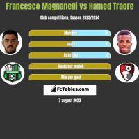 Francesco Magnanelli vs Hamed Traore h2h player stats
