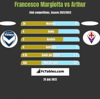 Francesco Margiotta vs Arthur h2h player stats