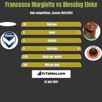 Francesco Margiotta vs Blessing Eleke h2h player stats
