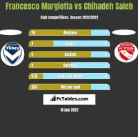 Francesco Margiotta vs Chihadeh Saleh h2h player stats