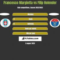 Francesco Margiotta vs Filip Holender h2h player stats