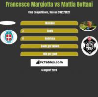 Francesco Margiotta vs Mattia Bottani h2h player stats