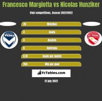 Francesco Margiotta vs Nicolas Hunziker h2h player stats