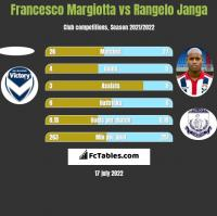 Francesco Margiotta vs Rangelo Janga h2h player stats