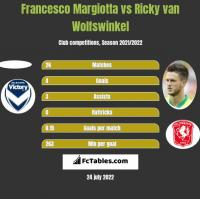 Francesco Margiotta vs Ricky van Wolfswinkel h2h player stats