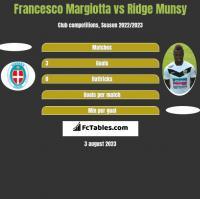 Francesco Margiotta vs Ridge Munsy h2h player stats