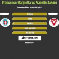 Francesco Margiotta vs Franklin Sasere h2h player stats