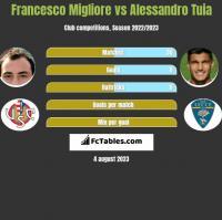 Francesco Migliore vs Alessandro Tuia h2h player stats