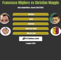Francesco Migliore vs Christian Maggio h2h player stats