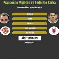Francesco Migliore vs Federico Barba h2h player stats