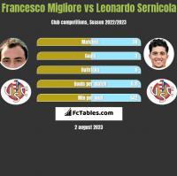 Francesco Migliore vs Leonardo Sernicola h2h player stats