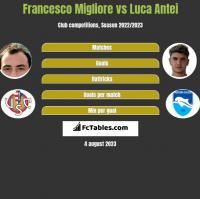 Francesco Migliore vs Luca Antei h2h player stats