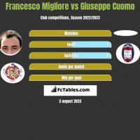 Francesco Migliore vs Giuseppe Cuomo h2h player stats