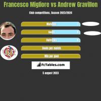 Francesco Migliore vs Andrew Gravillon h2h player stats