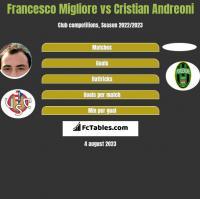 Francesco Migliore vs Cristian Andreoni h2h player stats