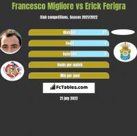 Francesco Migliore vs Erick Ferigra h2h player stats