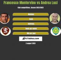 Francesco Montervino vs Andrea Luci h2h player stats