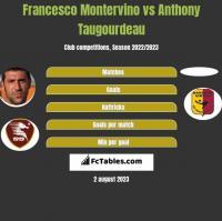 Francesco Montervino vs Anthony Taugourdeau h2h player stats