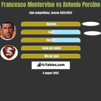 Francesco Montervino vs Antonio Porcino h2h player stats