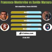 Francesco Montervino vs Davide Marsura h2h player stats