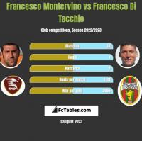 Francesco Montervino vs Francesco Di Tacchio h2h player stats