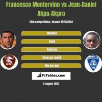 Francesco Montervino vs Jean-Daniel Akpa-Akpro h2h player stats