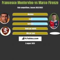 Francesco Montervino vs Marco Firenze h2h player stats