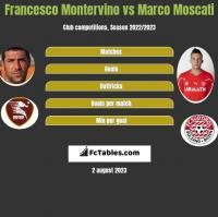 Francesco Montervino vs Marco Moscati h2h player stats