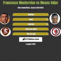 Francesco Montervino vs Moses Odjer h2h player stats