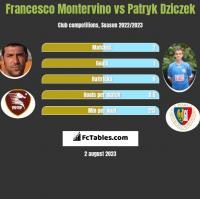 Francesco Montervino vs Patryk Dziczek h2h player stats