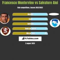 Francesco Montervino vs Salvatore Aloi h2h player stats