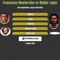 Francesco Montervino vs Walter Lopez h2h player stats