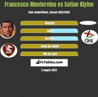 Francesco Montervino vs Sofian Kiyine h2h player stats