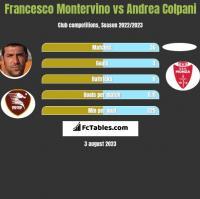 Francesco Montervino vs Andrea Colpani h2h player stats