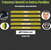 Francesco Renzetti vs Andrea Fiordilino h2h player stats