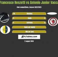 Francesco Renzetti vs Antonio Junior Vacca h2h player stats