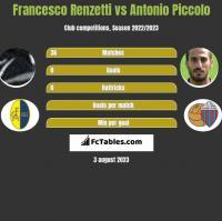 Francesco Renzetti vs Antonio Piccolo h2h player stats