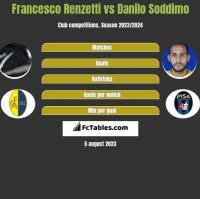 Francesco Renzetti vs Danilo Soddimo h2h player stats