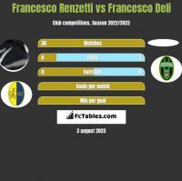 Francesco Renzetti vs Francesco Deli h2h player stats