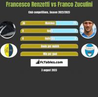 Francesco Renzetti vs Franco Zuculini h2h player stats